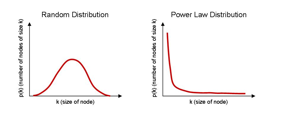 random-vs-power-law-distribution-2