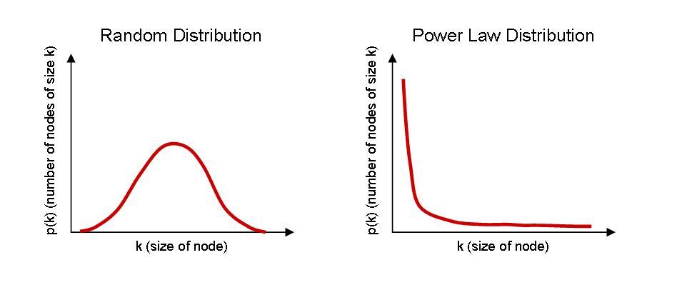 random-vs-power-law-distribution-2