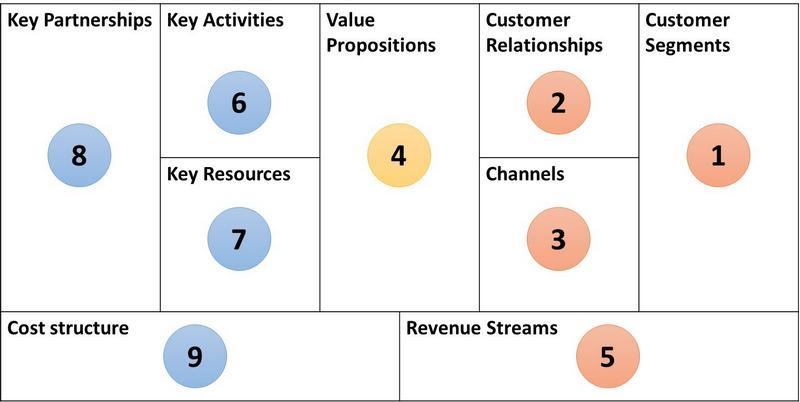 Based on framework from strategyzer.com