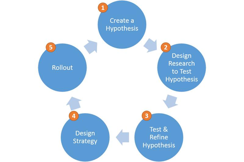 Hypothesis-Based Approach