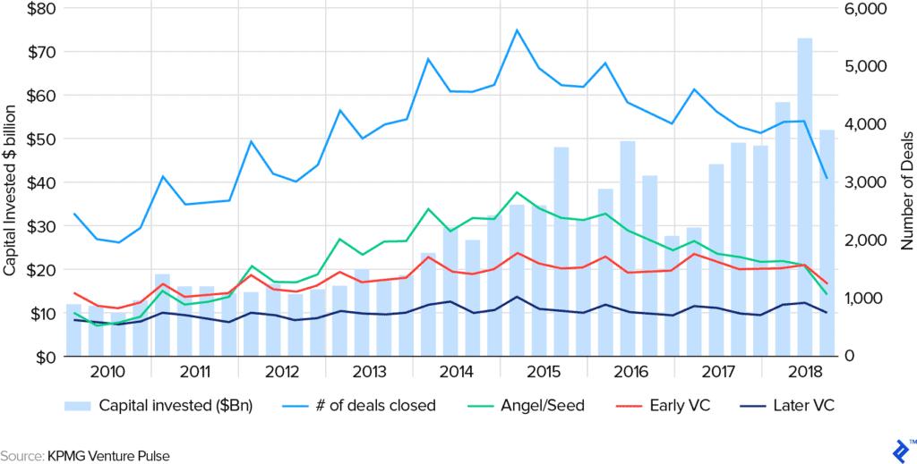 Capital going to fewer companies