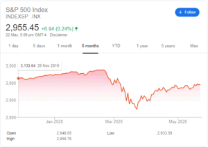 Why is the stock market going up?